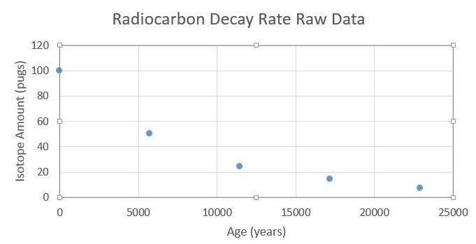 radioactive decay graph