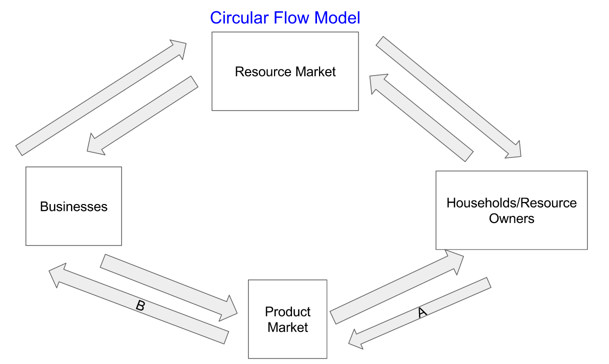 Ap microeconomics market economy flows from circular flow model ccuart Choice Image