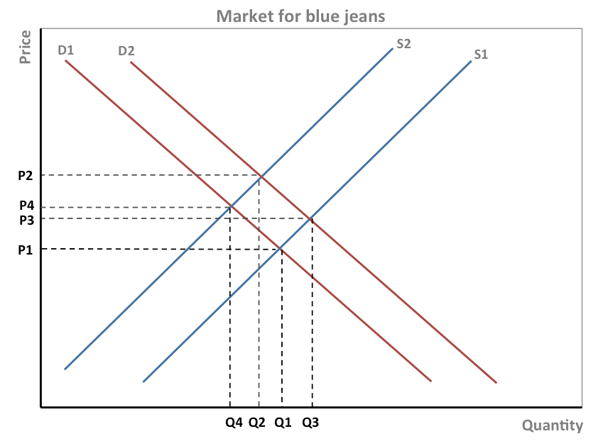 blue jean diagram wiring diagram explained