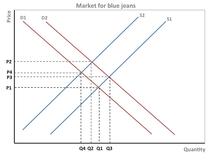 blue jean diagram wiring diagram explained