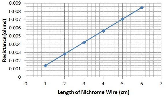 ap physics 1 2 calculate the resistivity of nichrome rh albert io