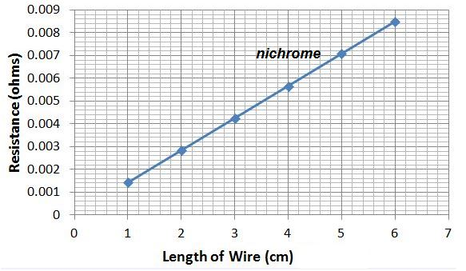 Ap physics 1 2 predict data for copper wire a student charts the resistance of two wires of increasing length one wire is nichrome nickel and chromium and the graph is shown above keyboard keysfo Image collections