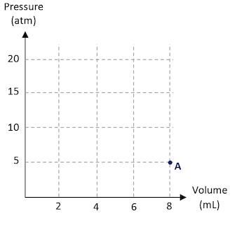 isothermal process: pv diagram