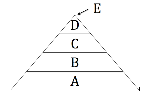 Ap Environmental Science Trophic Level Pyramid Identification