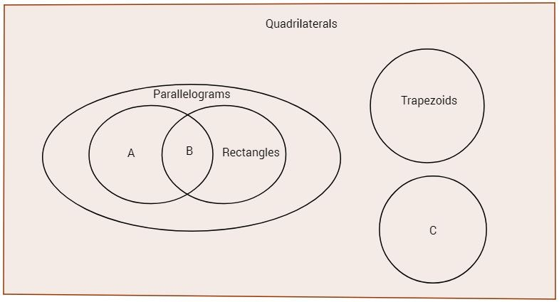 Mastery Math Geometry Venn Diagram For Quadrilaterals