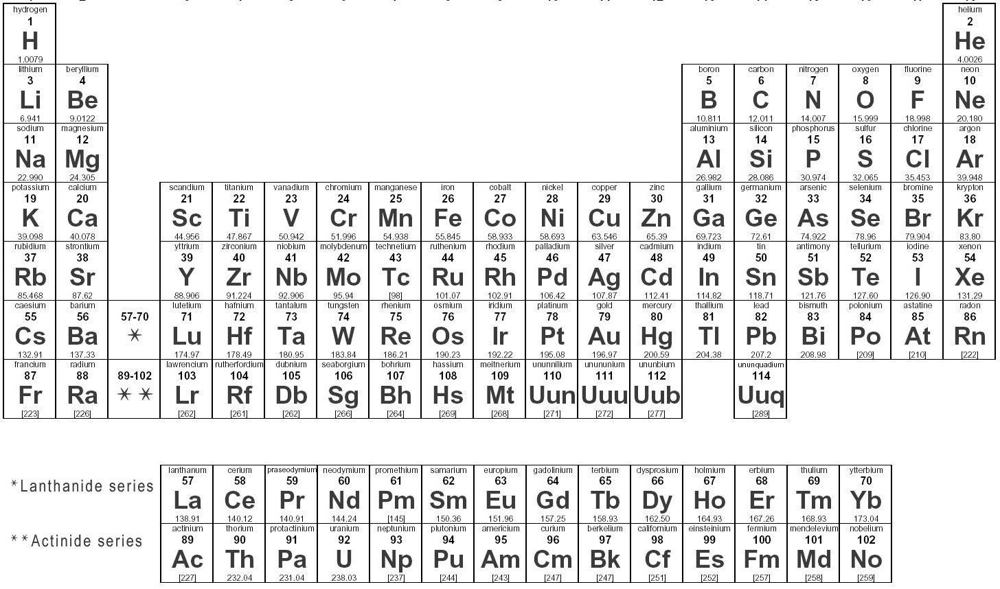 General Chemistry Successive Ionization Energies