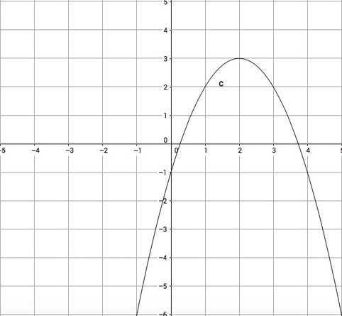 Sat Math Writing Quadratic In Vertex Form From A Graph No Calculator