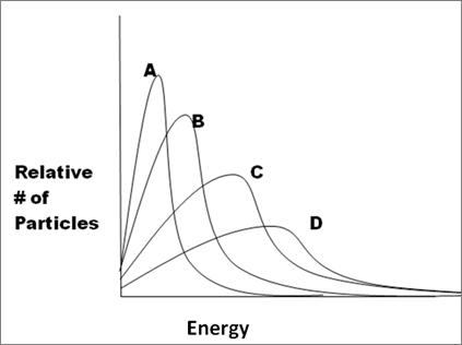 ap chemistry potential energy determination Kinetic vs Potential Energy Diagram