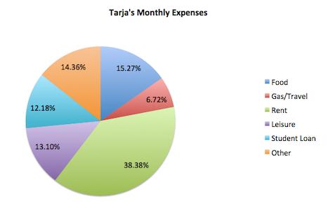 Gre Tarjas Budget