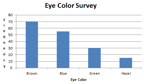 Ap statistics eye color survey results in a graph ccuart Choice Image