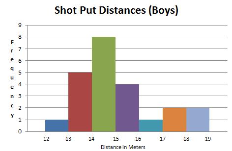 AP Statistics - Boys Shot Put Distances: Percentile from a Histogram