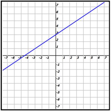 Algebra Graph A Standard Form Linear Equation Fraction Slope