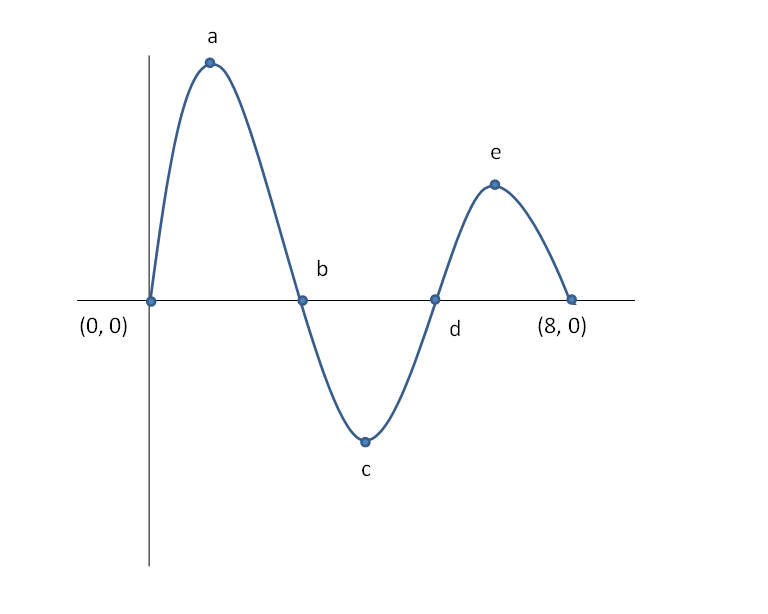 Online graphing calculator with maximum and minimum.
