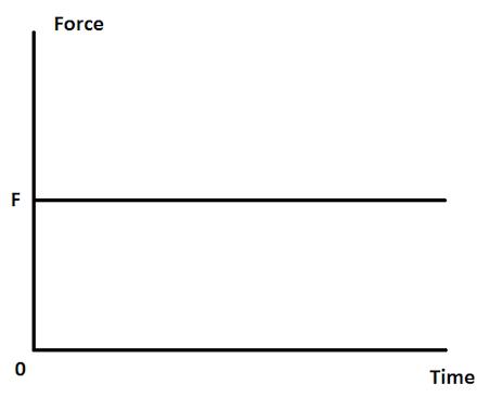 ap physics 1 2 newton s third law graphical representation