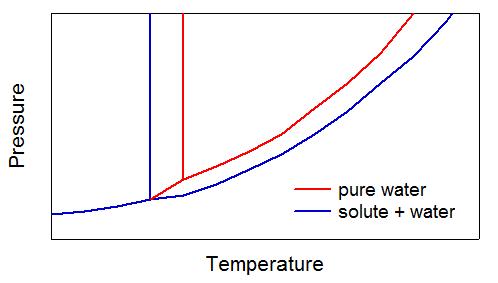 Water Solute Diagram Free Car Wiring Diagrams