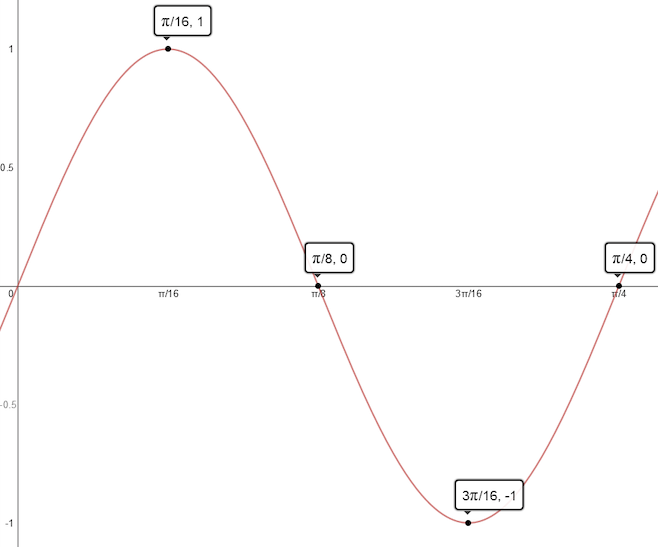 Act math equation of a sin graph ccuart Images