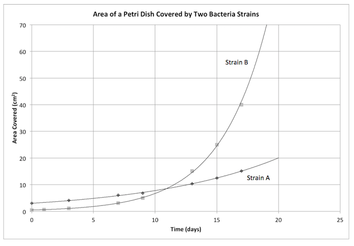 SAT Math - Rates of Exponential Functions: Bacterial Growth (Calculator)