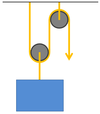 General Physics - Work: Ropes and Pulleys I