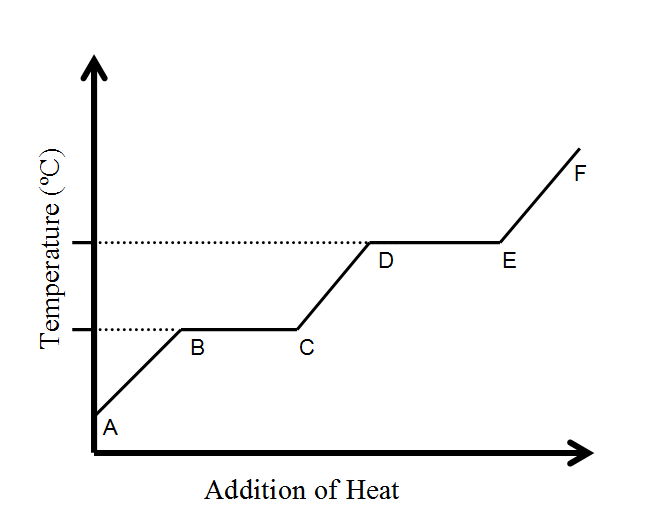 Sat Subject Test In Chemistry Heating Curve Liquid