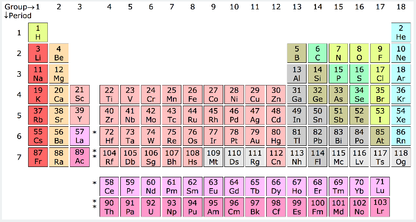 General Chemistry Being Trendy Periodic Table Trends