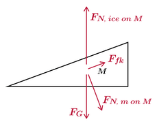 Ap physics c mechanics inclined plane on frictionless surface inclined plane on frictionless surface free body diagram ccuart Choice Image