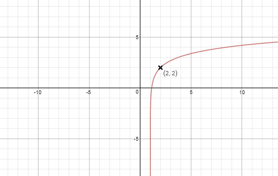 graph of ln - 973×617