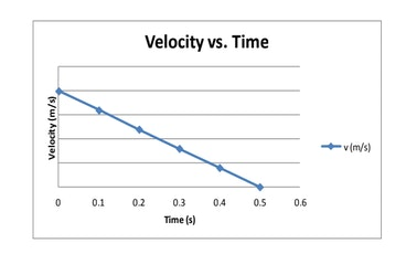 AP Physics 1 - Match the Velocity-Time Graph To A Given