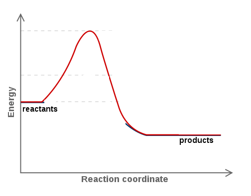 Ap Chemistry Factors Affecting The Rate Of Reaction