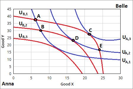 Microeconomics Pareto Efficient Locations